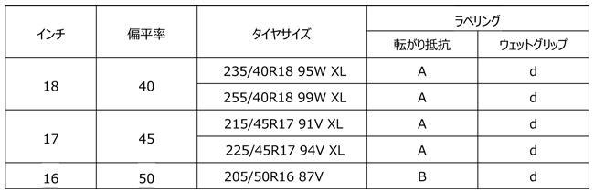 画像: ※255/40R18 99W XLのみ3月25日発売。その他は2月28日発売。