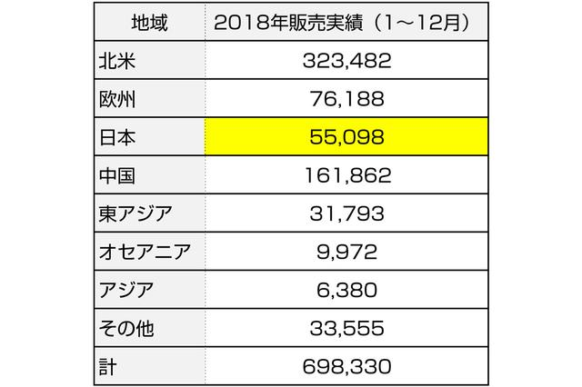 画像: 2016年に日本での販売台数5万台を突破。2018年は約5万5000台。