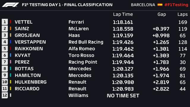 画像: F1バルセロナテスト第1回1日目のリザルト。