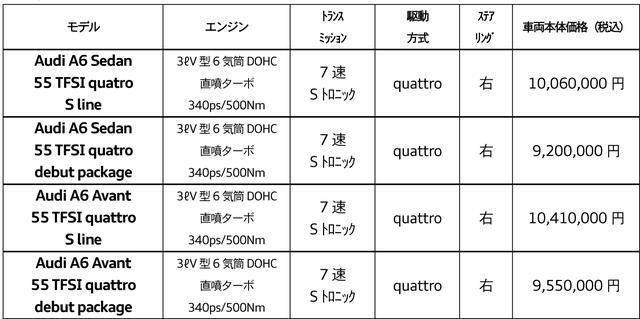 画像: 新型アウディA6/A6アバント 車両価格