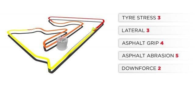 画像: ピレリが作成したバーレーンGPが開催されるサヒールサーキットの分析。LATERALとは横方向にかかる力、ASPHALT ABRASIONとはタイヤへの攻撃性のこと。数字は5段階評価で大きいほど力が大きいことを示す。