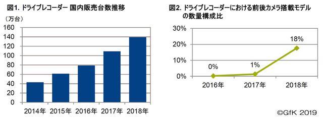 画像: 2018年のドライブレコーダー市場。