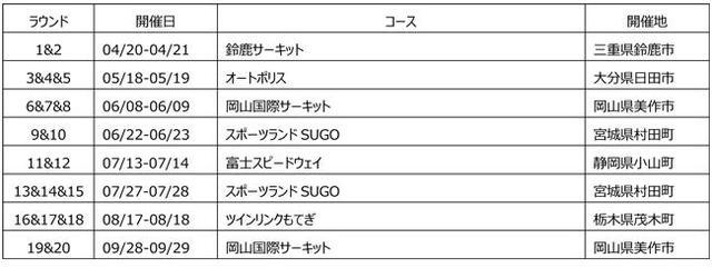 画像: 全日本F3選手権 開催カレンダー