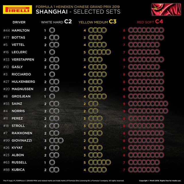 画像: 各ドライバーが中国GPで選択したタイヤコンパウンド。