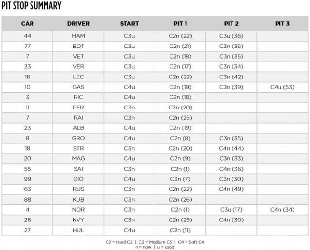 画像: 中国GPで各ドライバーがとったタイヤ戦略。カッコ内はピットストップを行った周回。