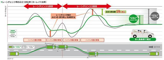 画像: 「ふんばりテクノロジー」の採用により、レーンチェンジ時のふらつきを抑制。荷重負荷時の耐ふらつき性能を19%向上している。