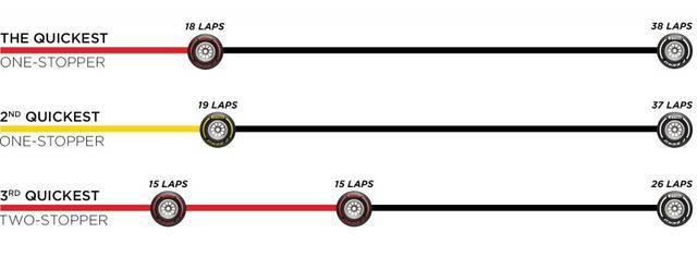 画像: ピレリがレース前に推奨した「中国GPでのタイヤ戦略」。