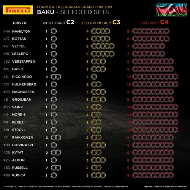 画像: 各ドライバーのタイヤ選択。トップ3ではフェラーリがミディアムタイヤ重視、レッドブル・ホンダはソフトタイヤを多く持つことになった。