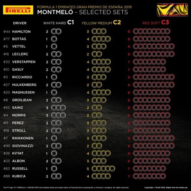 画像: 第5戦スペインGPのタイヤ選択。テストで走り込んでいるコースだけにチームによる大きな違いは見られない。