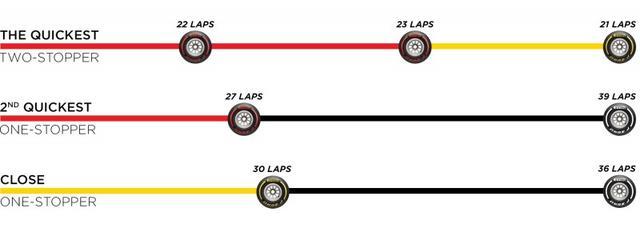 画像: ピレリが想定するスペインGP決勝のタイヤストラテジー。