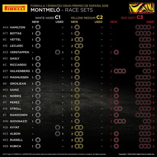 画像: 各ドライバーのタイヤ戦略。フェルスタッペンは新品のソフトタイヤを1セット残している。
