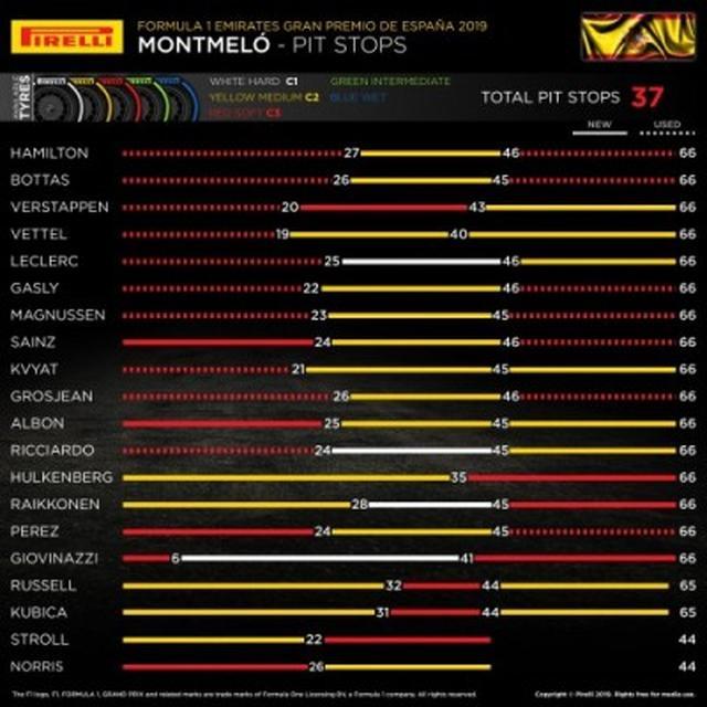 画像: スペインGPでの各ドライバーのタイヤ選択。