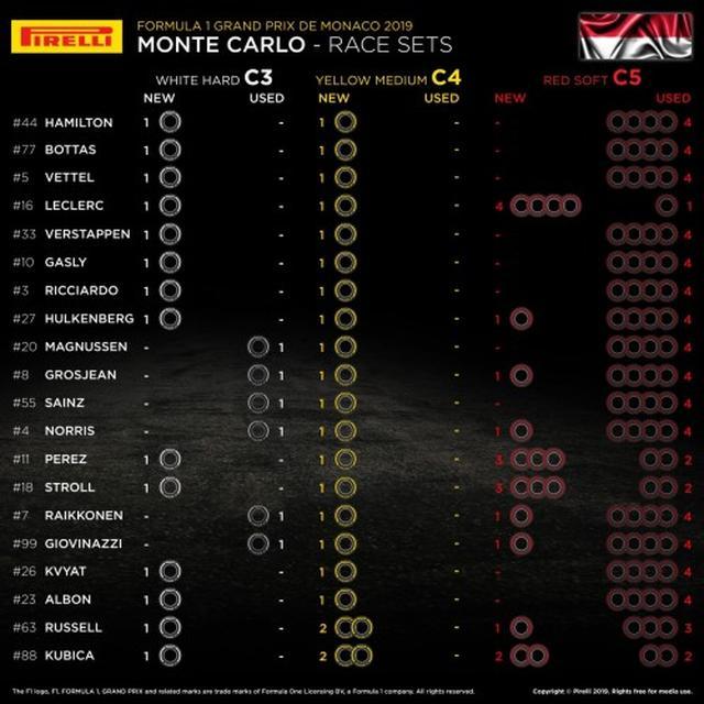 画像: 決勝に向けての各ドライバーの残りタイヤセット。