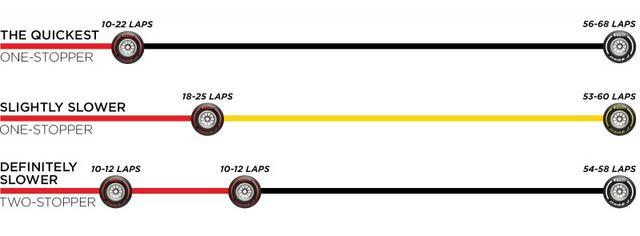 画像: ピレリが推奨するタイヤストラテジー。ソフトタイヤの劣化が少ないので、それ以外のタイヤは限定的になるかもしれない。