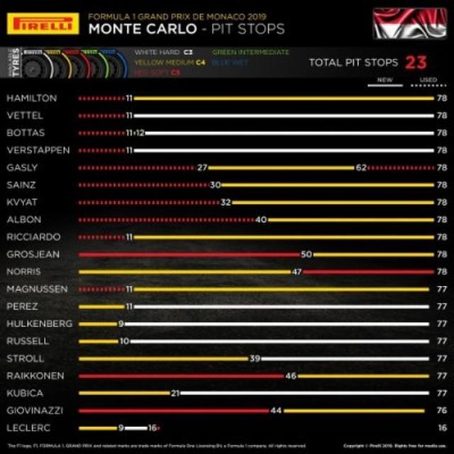 画像: モナコGPで各ドライバーが選択したタイヤ。