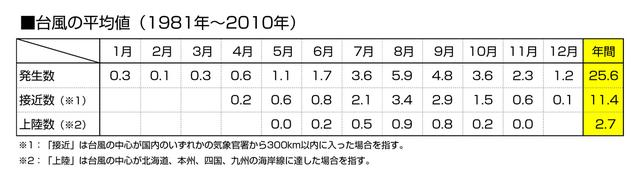 画像: 台風の発生数、接近数、上陸数のピークは8月となっている。(出典:気象庁ホームページ)