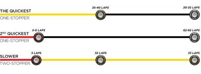 画像: ピレリが推奨するカナダGPのタイヤ戦略。