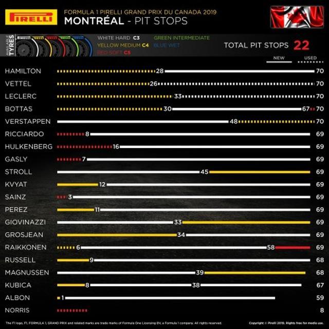 画像: カナダGPでの各ドライバーのタイヤ戦略。フェラーリとメルセデスは互いを意識しあうように似たタイヤ戦略をとった。