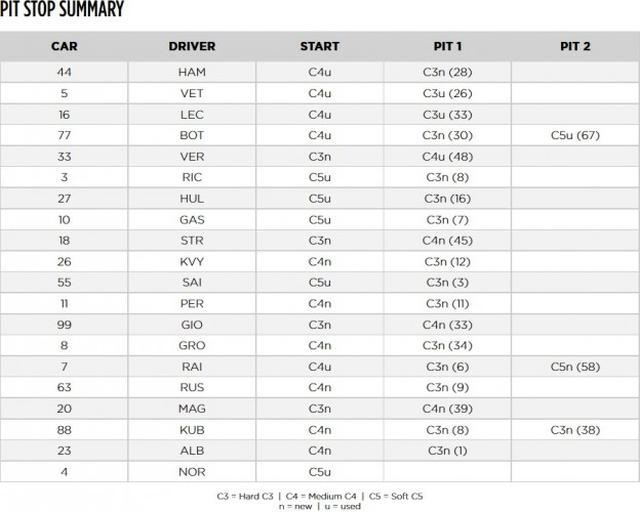 画像: 各ドライバーのタイヤ選択。77バルテリ・ボッタスは最後にソフトタイヤを履いてファステストラップを記録した。