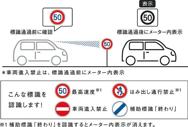 画像: スズキ セーフティサポートの標識認識機能