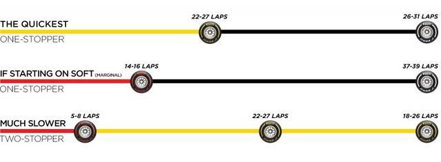 画像: ピレリが推奨する決勝レースでのタイヤ戦略