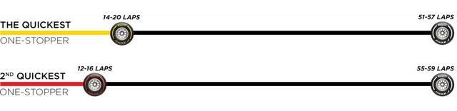 画像: ピレリが推奨するオーストリアGPのタイヤ戦略。
