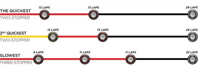 画像: ピレリが推奨するイギリスGPのタイヤ戦略。