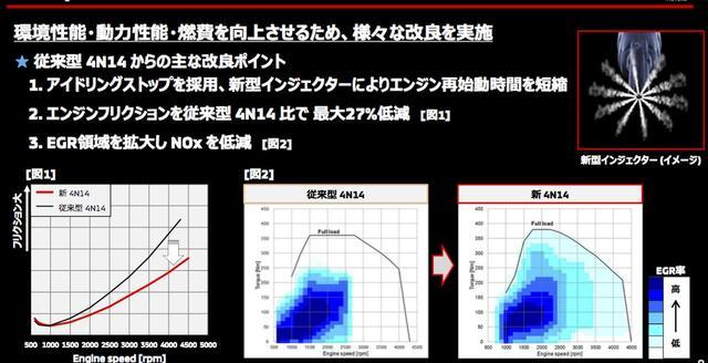 画像: EGRは、排出ガスを燃焼室内に環流させることで、燃焼温度を下げNOx低減に貢献する。さらに低フリクション化で気持ち良く回る設計としている。