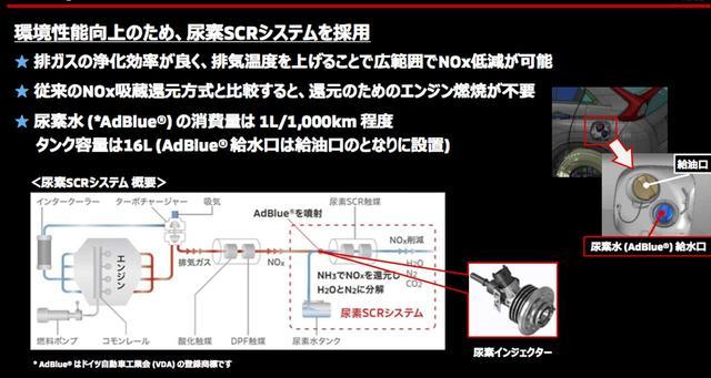 画像: 尿素SCRシステムは排出ガスに尿素インジェクターで尿素水(アドブルー)を噴射することで、NOxを効率良く無害なH2OとN2に分解する。またエンジン本体で制御しないので、エンジン性能を生かすことができる。