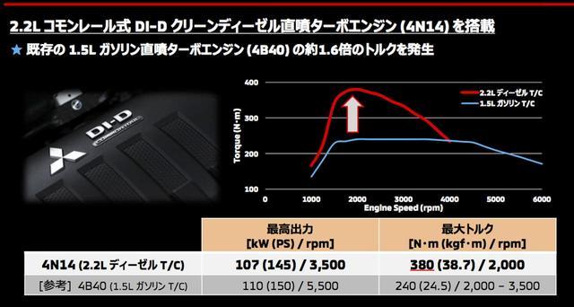 画像: コモンレール式直噴で、高圧にした燃料を多段階に適量噴射することで燃焼をコントロールしPM(スス)を低減。燃料噴射したところで素早くターボが効けば、PM削減にも効果的だ。