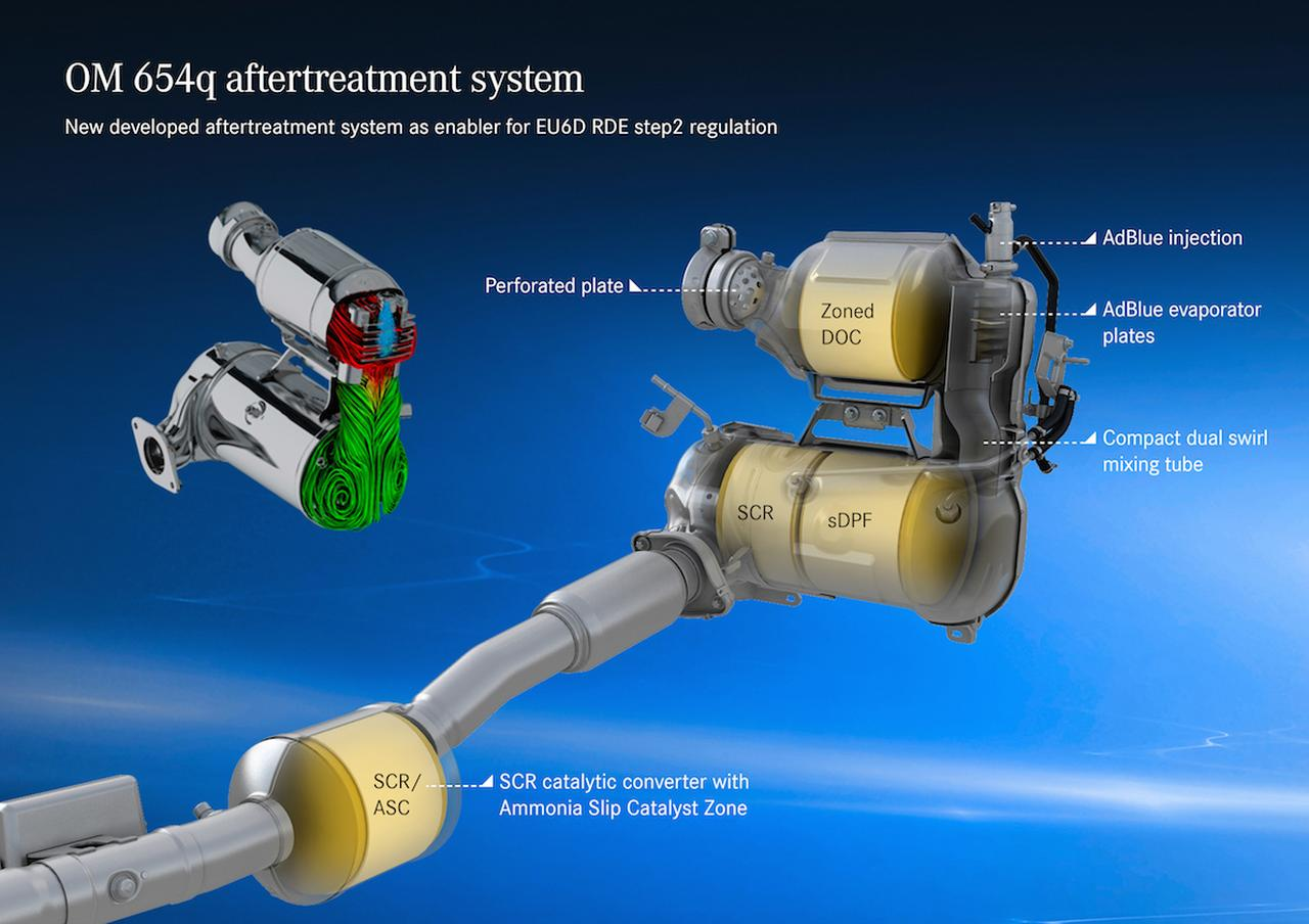 Images : 2重の尿素SCR触媒により徹底的にNOxを低減している。