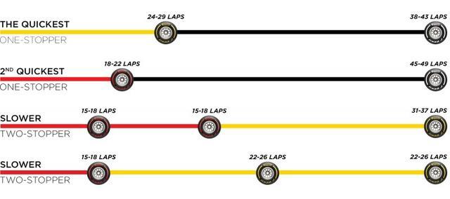 画像: ピレリが推奨するドイツGPのタイヤ戦略。