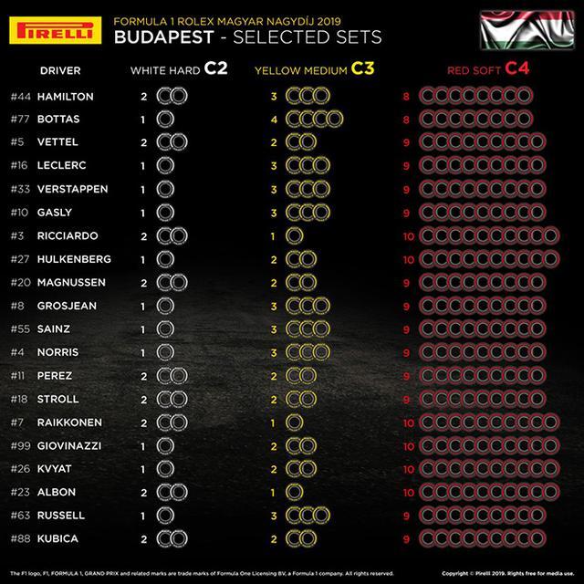 画像: 各ドライバーのタイヤ選択。レッドブル・ホンダはソフトタイヤを9セットとし、ミディアムを3セット、ハードを1セット選択。