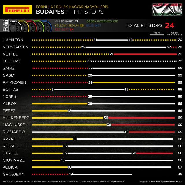画像: ハンガリーGPでの各ドライバーのタイヤ戦略。1ストップ戦略が有利と見られていたが、実際にはさまざまなチャレンジングな戦術が見られ、それがレースを面白くした。