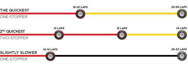 画像: ベルギーGP決勝前にピレリタイヤが推奨したタイヤ戦略。