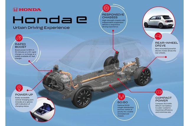 画像: ホンダeのパワートレーン。バッテリーはフロア下に配置され、モーターは車両後部に搭載される。