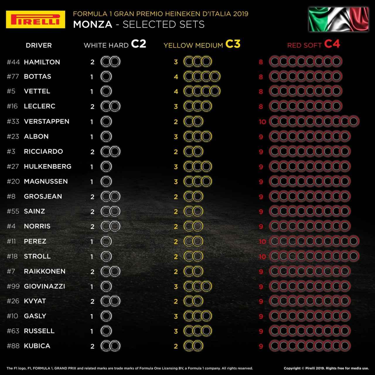 画像: イタリアGPの各ドライバーの選択タイヤ。