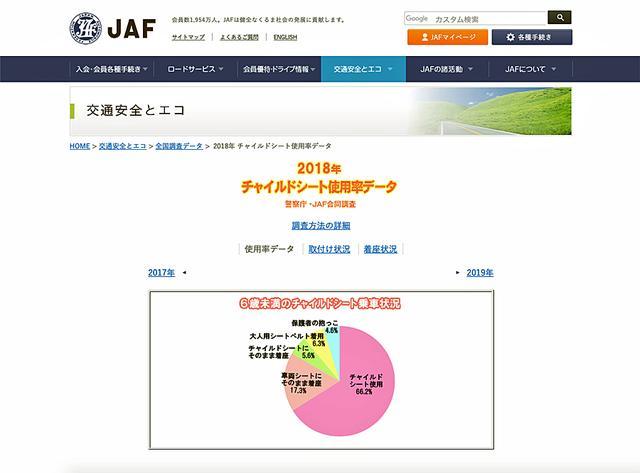 画像: JAFのホームページには、チャイルドシートに関するさまざまな情報が掲載されるので、ぜひ購入前には一読しておくと良いだろう。