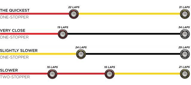 画像: ピレリが推奨するイタリアGPのタイヤ戦略。