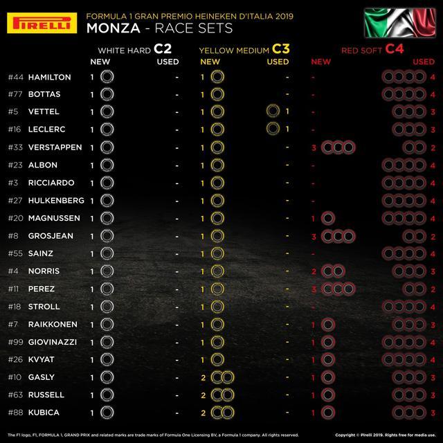 画像: イタリアGP決勝に向けての各ドライバーの保有タイヤ。