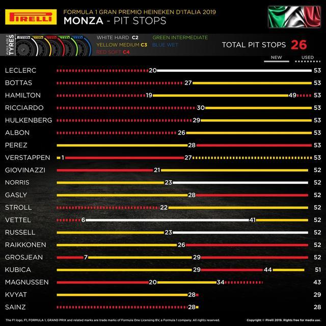 画像: イタリアGPでの各ドライバーのタイヤ戦略。