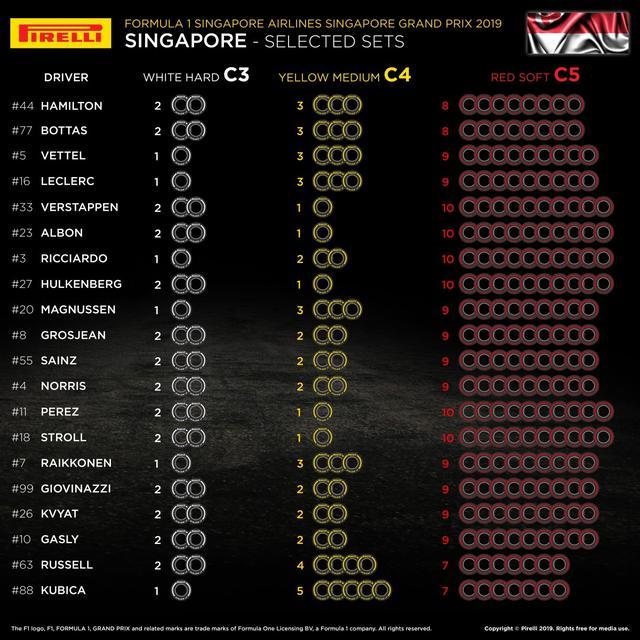 画像: シンガポールGPの各ドライバーの選択タイヤ。