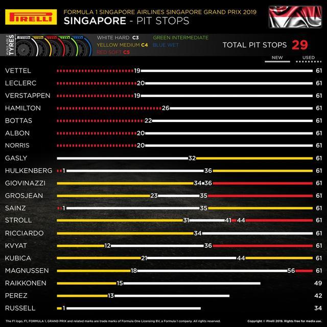 画像: シンガポールGPでの各ドライバーのタイヤ戦略。