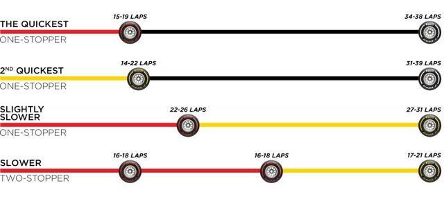 画像: ピレリが推奨するロシアGPのタイヤ戦略。