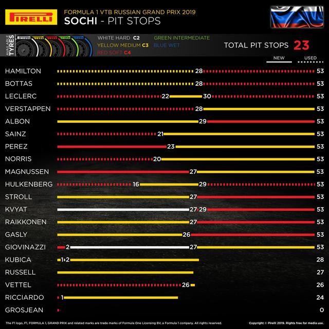 画像: ロシアGPでの各ドライバーのタイヤ戦略。セーフティカー導入時(26〜29周目あたり)がひとつのポイントとなっているが、タイヤ戦略は多様だった。