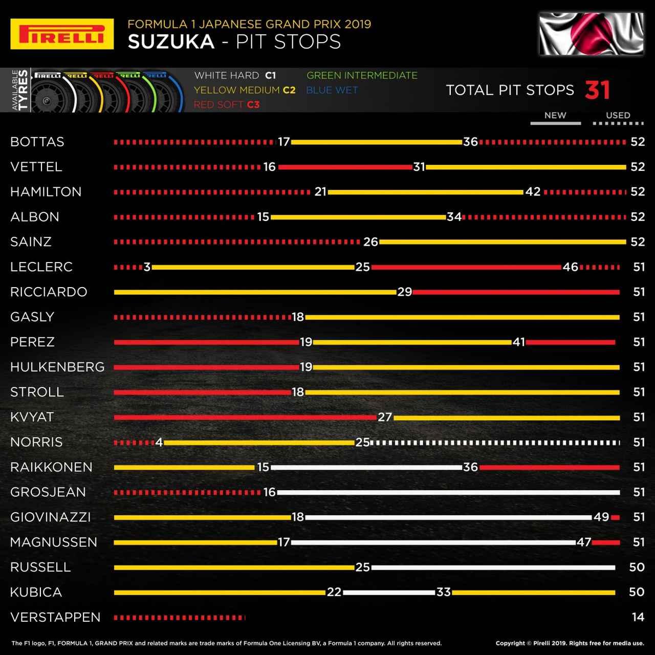 画像: 日本GPの各ドライバーのタイヤ戦略。意外や、2ストッパーが主流となった。