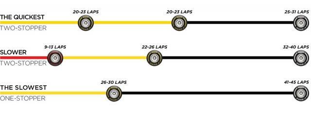 画像: ピレリが推奨するメキシコGPのタイヤ戦略。