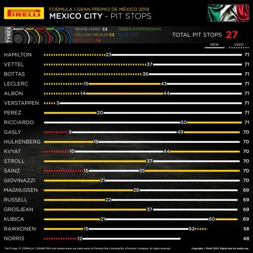 Images : 5番目の画像 - 2019 F1第18戦メキシコGP決勝 - Webモーターマガジン