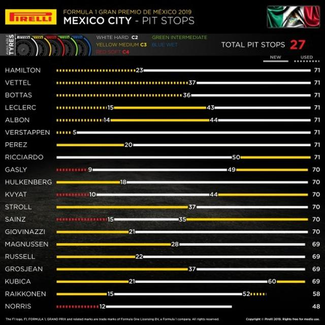 画像: メキシコGPの各ドライバーのタイヤ戦略。ソフトタイヤはほとんど使われず、ハードタイヤが重視されたのがわかる。
