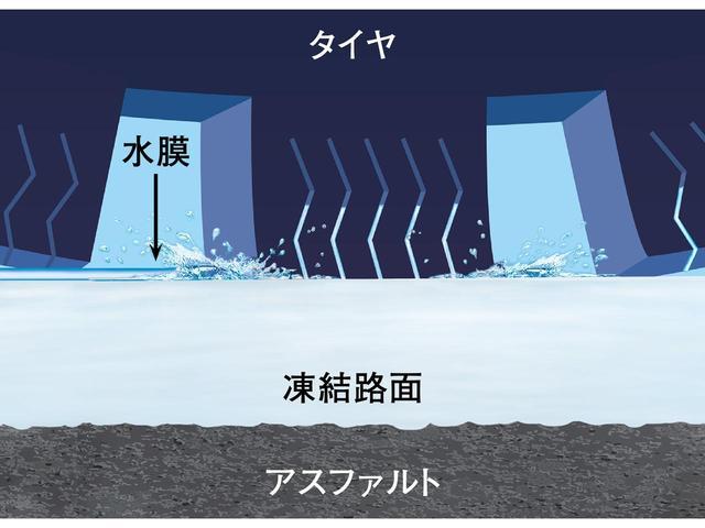 画像: ゴムが路面にしっかり密着すれば、水の膜が入り込む余地はなくなる。水膜がなければ、凍結路面は意外に滑りにくい。